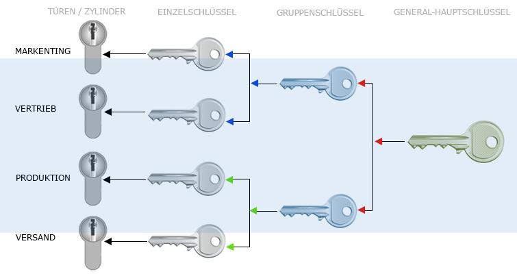 General-Hauptschlüssel-Anlage Information