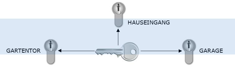 Gleichschließende Zylinder bei Safeyou - Skizze- Info